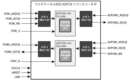 64チャネル対応ADPCMトランスコーダブロック図