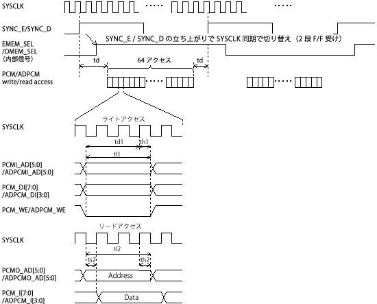 64チャネル対応ADPCMトランスコーダタイミングチャート