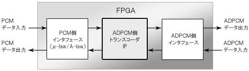 ADPCMトランスコーダ使用例