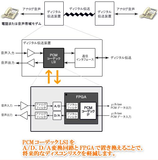 PCMコーデックブロック図