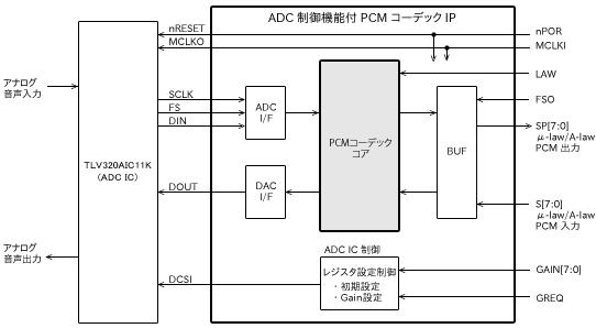 ADC制御機能付PCMコーデックブロック図