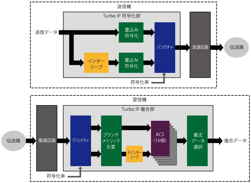 ブロック図:Turbo符号IP