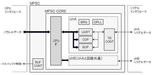 MPSC構成図