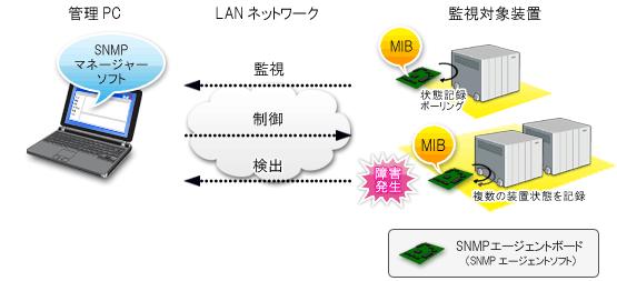 SNMPを利用した監視・制御システムソリューション