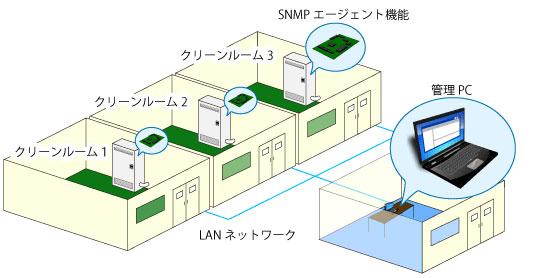クリーンルーム管理システム図