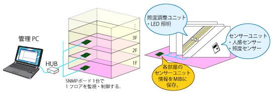 ビル照明管理システム図
